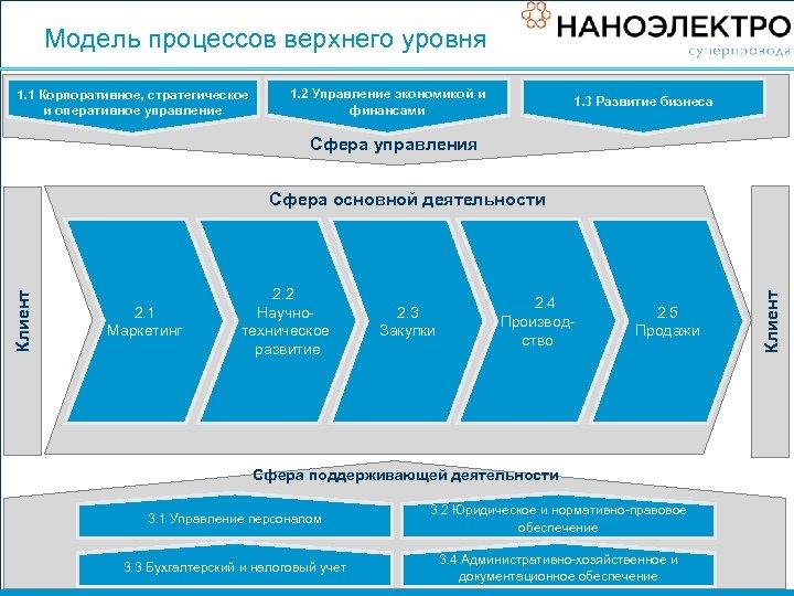 Модель процессов верхнего уровня 1. 1 Корпоративное, стратегическое и оперативное управление 1. 2 Управление