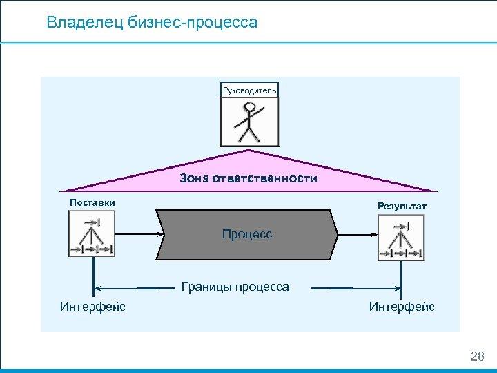 Владелец бизнес-процесса Руководитель Зона ответственности Поставки Результат Процесс Границы процесса Интерфейс 28