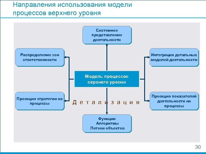 Направления использования модели процессов верхнего уровня Системное представление деятельности Распределение зон ответственности Интеграция детальных