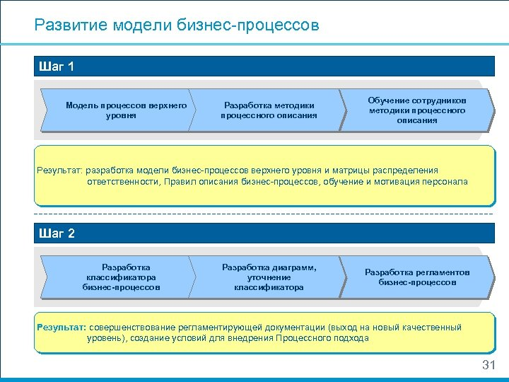 Развитие модели бизнес-процессов Шаг 1 Модель процессов верхнего уровня Разработка методики процессного описания Обучение