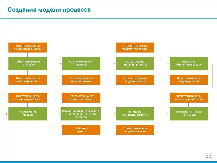 Создание модели процесса 33
