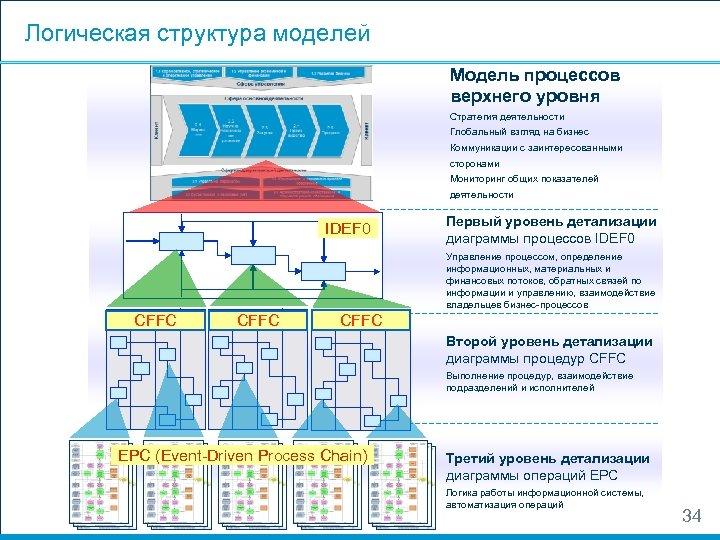 Логическая структура моделей Модель процессов верхнего уровня Стратегия деятельности Глобальный взгляд на бизнес Коммуникации