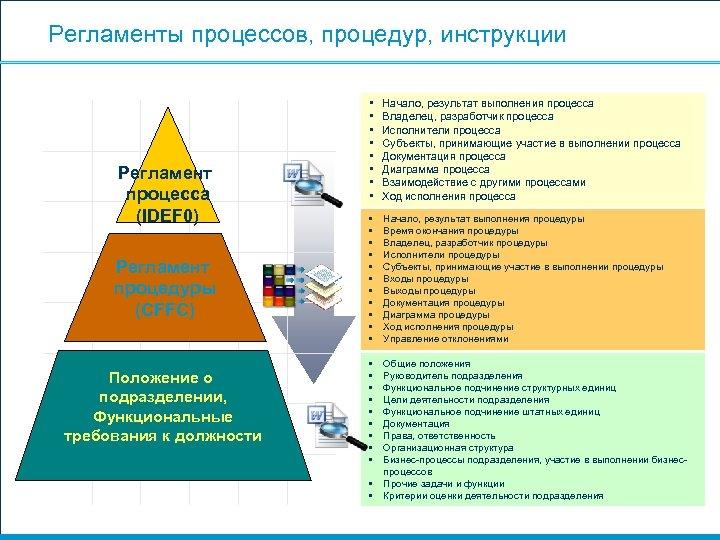 Регламенты процессов, процедур, инструкции Регламент процесса (IDEF 0) Регламент процедуры (CFFC) Положение о подразделении,