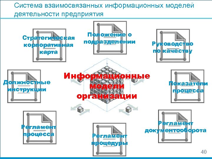 Система взаимосвязанных информационных моделей деятельности предприятия Стратегическая корпоративная карта Должностные инструкции Регламент процесса Положение