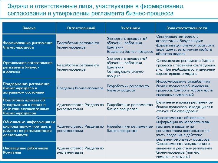 Задачи и ответственные лица, участвующие в формировании, согласовании и утверждении регламента бизнес-процесса Задача Ответственный