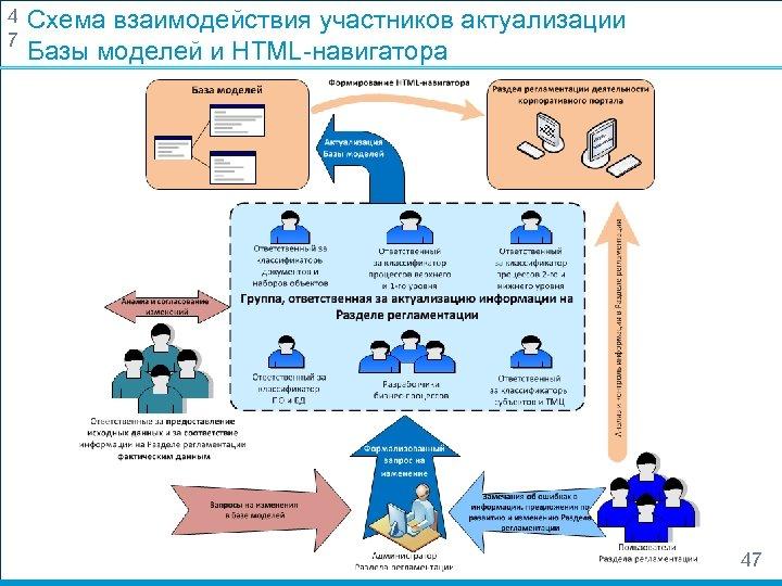 4 7 Схема взаимодействия участников актуализации Базы моделей и HTML-навигатора 47