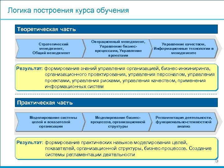 Логика построения курса обучения Теоретическая часть Стратегический менеджмент, Общий менеджмент Операционный менеджмент, Управление бизнеспроцессами,