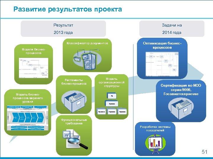 Развитие результатов проекта Результат Задачи на 2013 года 2014 года Оптимизация бизнеспроцессов Классификатор документов