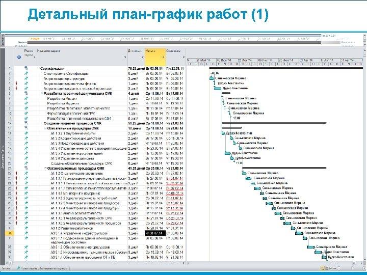 Детальный план-график работ (1) 54