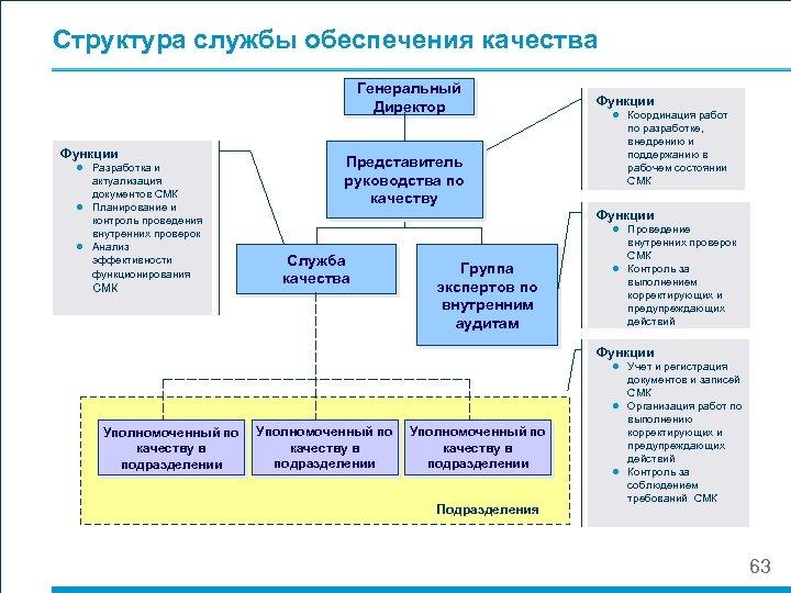 Структура службы обеспечения качества Генеральный Директор Функции ● Разработка и актуализация документов СМК ●