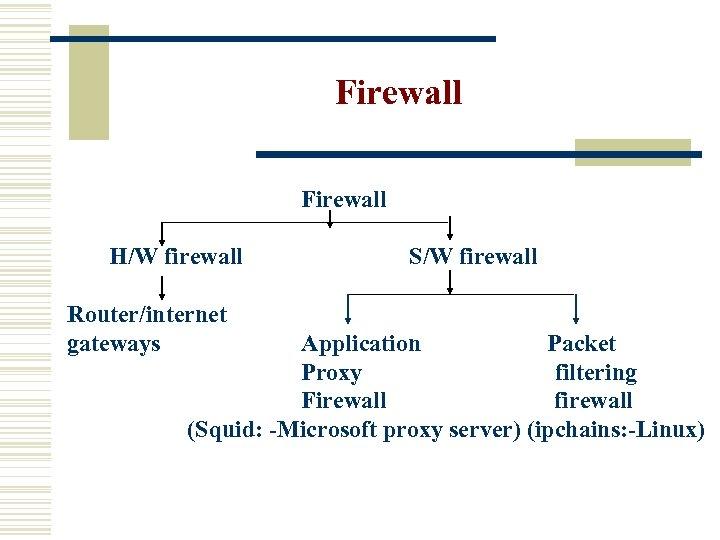 Firewall Firewall H/W firewall Router/internet gateways S/W firewall Application Packet Proxy filtering Firewall firewall