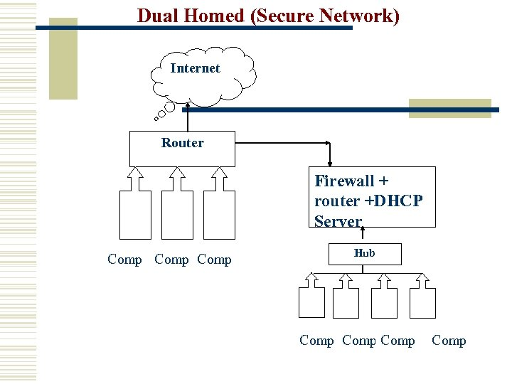 Dual Homed (Secure Network) Internet Router Firewall + router +DHCP Server Comp Hub Comp