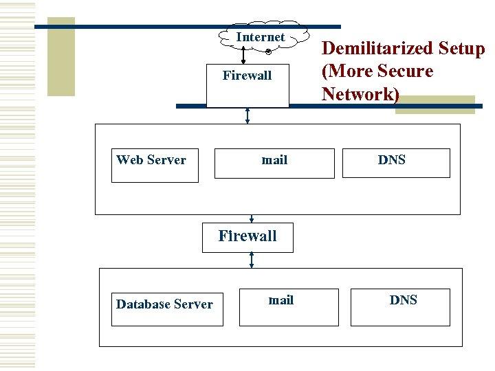 Internet Firewall Web Server mail Demilitarized Setup (More Secure Network) DNS Firewall Database Server