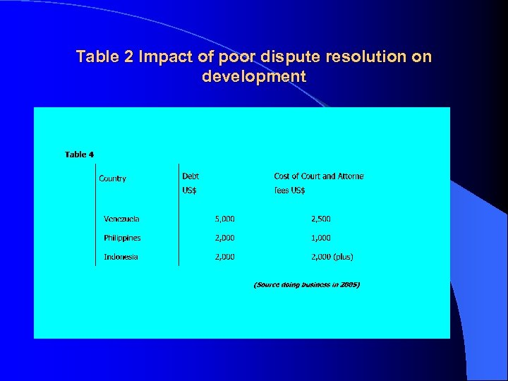 Table 2 Impact of poor dispute resolution on development