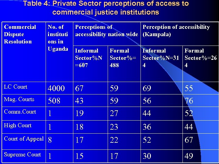 Table 4: Private Sector perceptions of access to commercial justice institutions Commercial Dispute Resolution