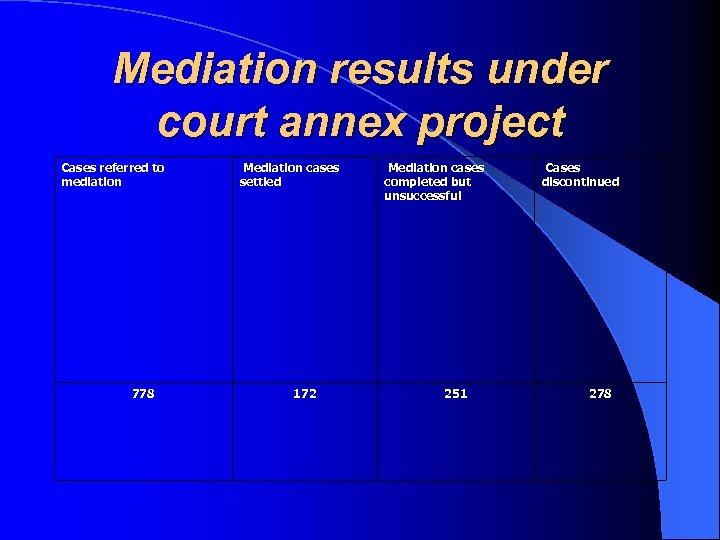 Mediation results under court annex project Cases referred to mediation 778 Mediation cases settled