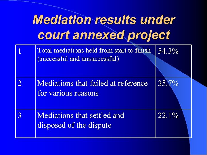 Mediation results under court annexed project 1 Total mediations held from start to finish