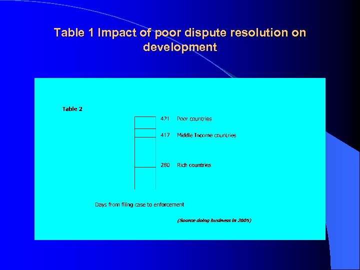 Table 1 Impact of poor dispute resolution on development