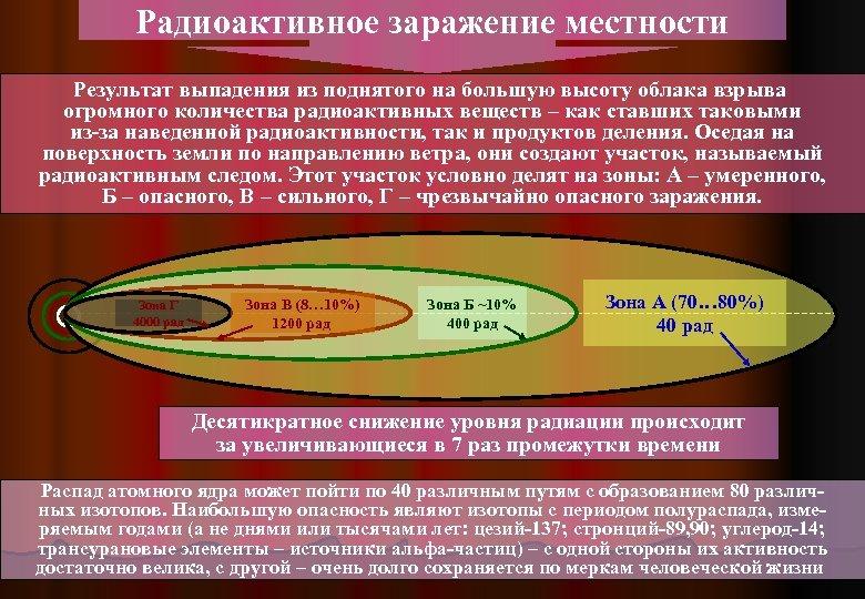 Радиоактивное заражение местности Результат выпадения из поднятого на большую высоту облака взрыва огромного количества
