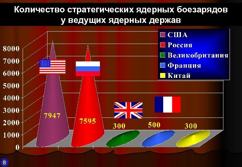 Количество стратегических ядерных боезарядов у ведущих ядерных держав 8