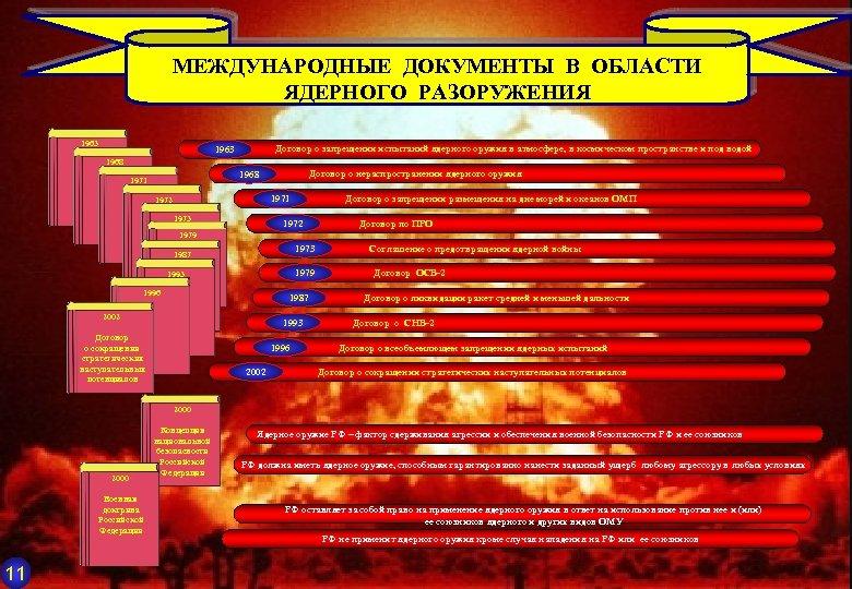 МЕЖДУНАРОДНЫЕ ДОКУМЕНТЫ В ОБЛАСТИ ЯДЕРНОГО РАЗОРУЖЕНИЯ 1963 Договор о запрещении испытаний ядерного оружия в