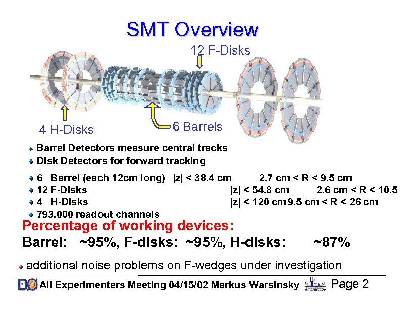 SMT Overview 12 F-Disks 4 H-Disks 6 Barrels Barrel Detectors measure central tracks Disk