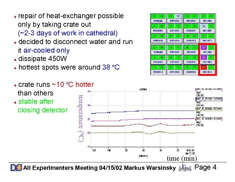 repair of heat-exchanger possible only by taking crate out (~2 -3 days of work