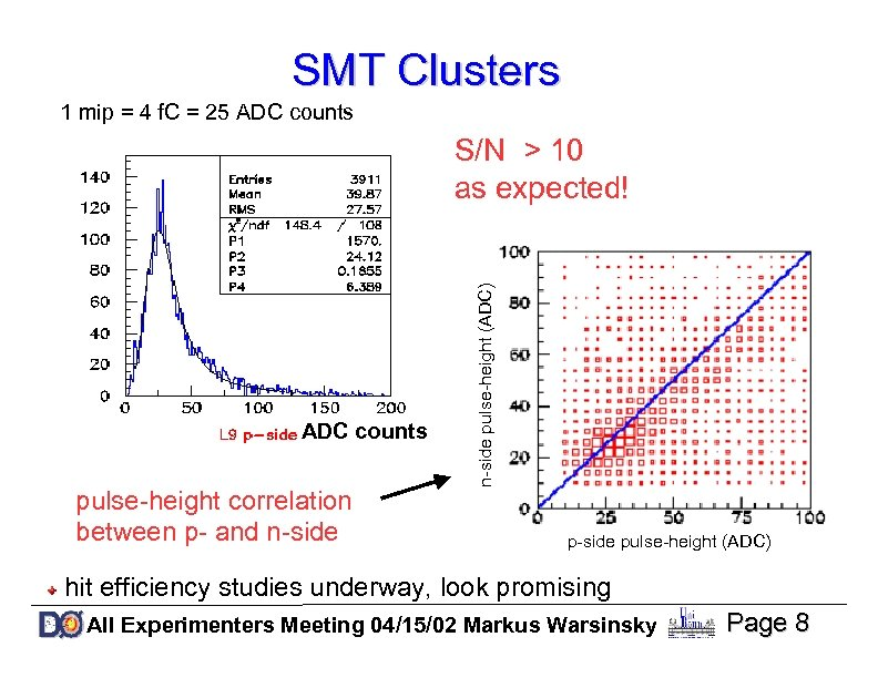 SMT Clusters 1 mip = 4 f. C = 25 ADC counts pulse-height correlation
