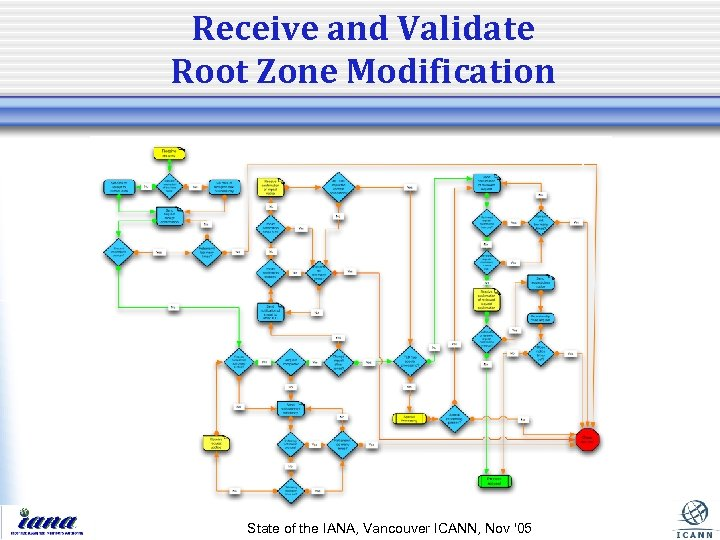 Receive and Validate Root Zone Modification State of the IANA, Vancouver ICANN, Nov '05