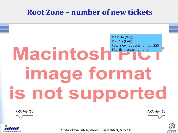 Root Zone – number of new tickets Max: 34 (Aug) Min: 15 (Feb) Total