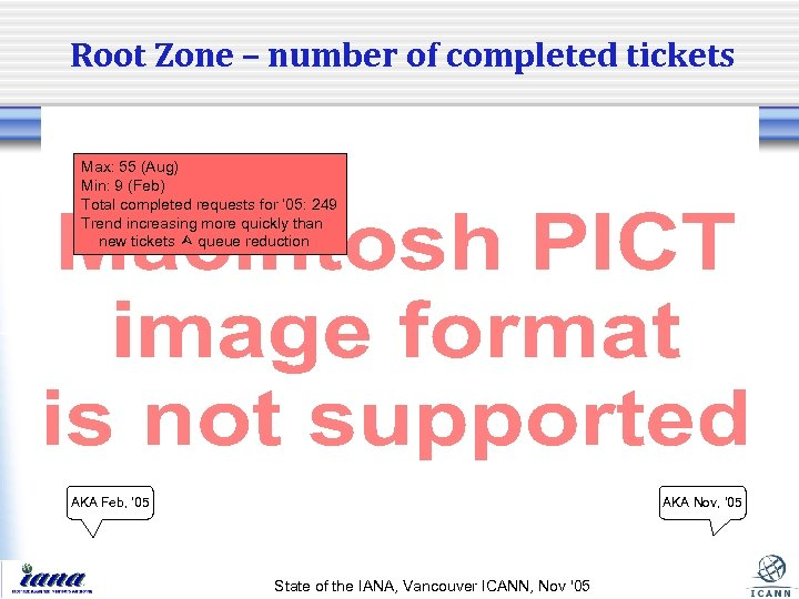 Root Zone – number of completed tickets Max: 55 (Aug) Min: 9 (Feb) Total