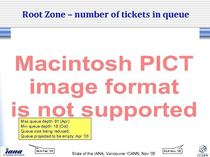 Root Zone – number of tickets in queue Max queue depth: 81 (Apr) Min