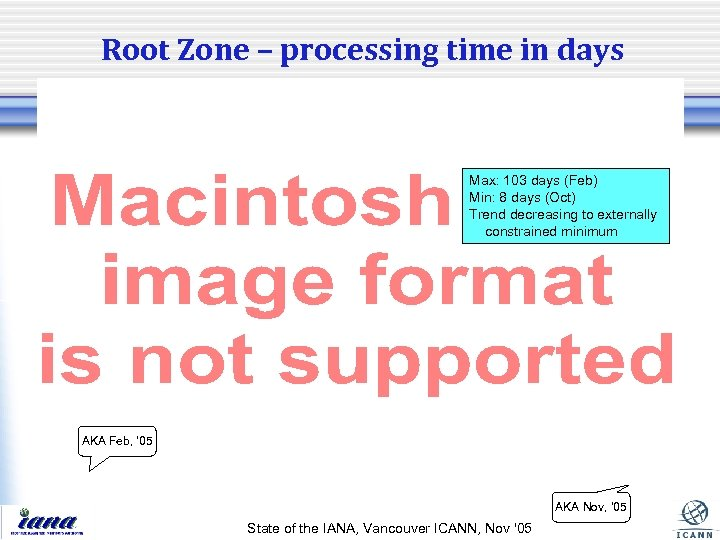 Root Zone – processing time in days Max: 103 days (Feb) Min: 8 days