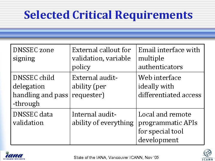 Selected Critical Requirements DNSSEC zone signing External callout for validation, variable policy DNSSEC child