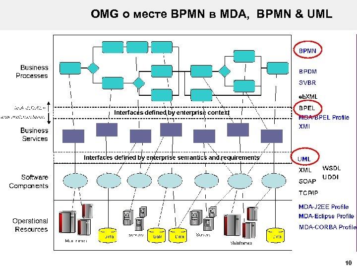 OMG о месте BPMN в MDA, BPMN & UML 10