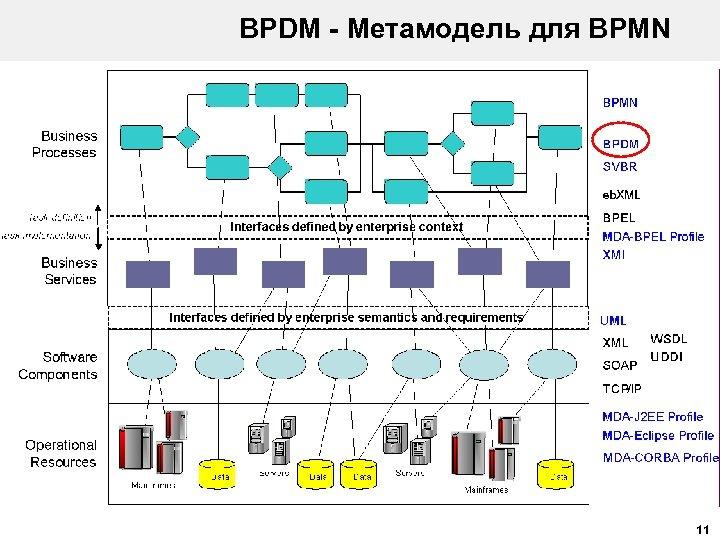 BPDM - Метамодель для BPMN 11