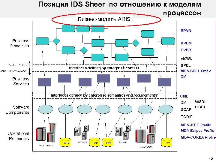 Позиция IDS Sheer по отношению к моделям процессов Бизнес-модель ARIS 12