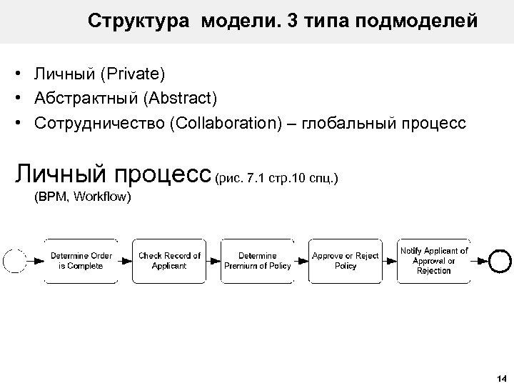 Структура модели. 3 типа подмоделей • Личный (Private) • Абстрактный (Abstract) • Сотрудничество (Collaboration)