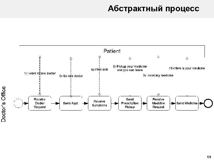 Абстрактный процесс 15