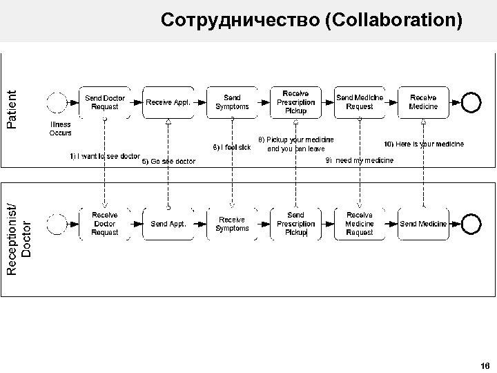 Сотрудничество (Collaboration) 16