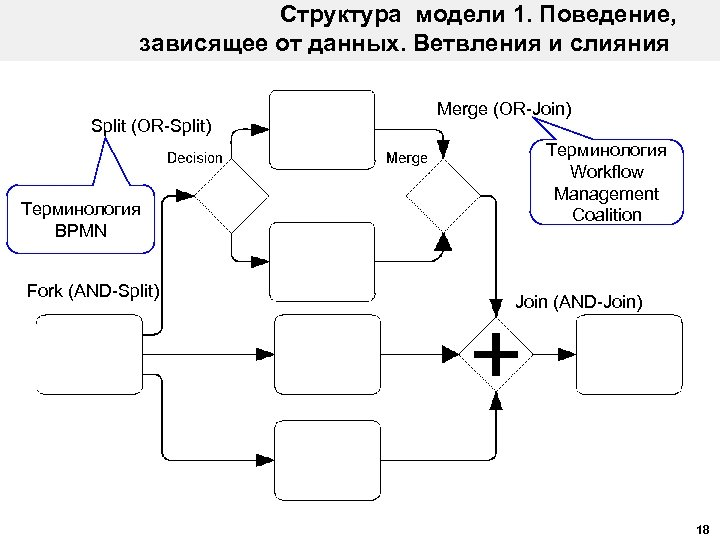 Структура модели 1. Поведение, зависящее от данных. Ветвления и слияния Split (OR-Split) Терминология BPMN