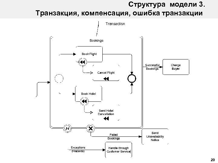 Структура модели 3. Транзакция, компенсация, ошибка транзакции 20
