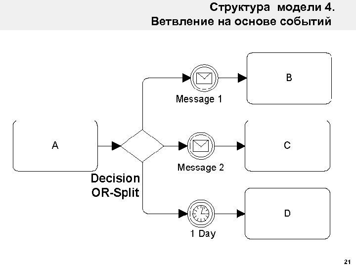 Структура модели 4. Ветвление на основе событий 21