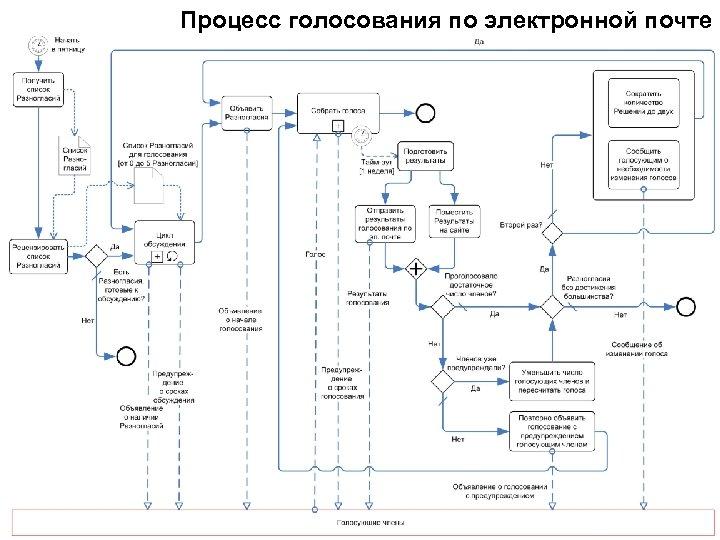 Процесс голосования по электронной почте