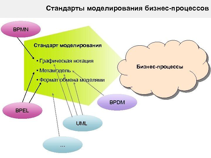 Стандарты моделирования бизнес-процессов BPMN Стандарт моделирования • Графическая нотация Бизнес-процессы • Метамодель • Формат