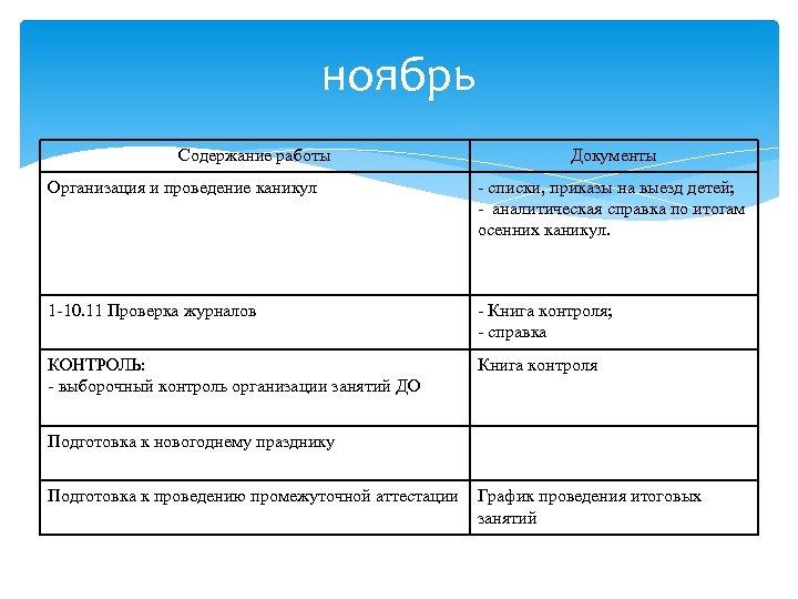 ноябрь Содержание работы Документы Организация и проведение каникул - списки, приказы на выезд детей;
