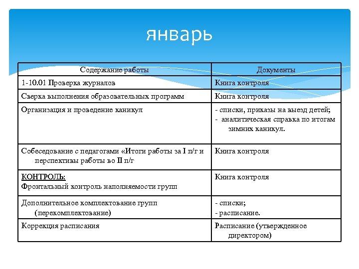 январь Содержание работы Документы 1 -10. 01 Проверка журналов Книга контроля Сверка выполнения образовательных