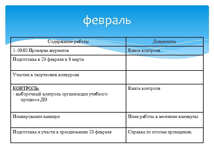 февраль Содержание работы 1 -10. 02 Проверка журналов Документы Книга контроля Подготовка к 23