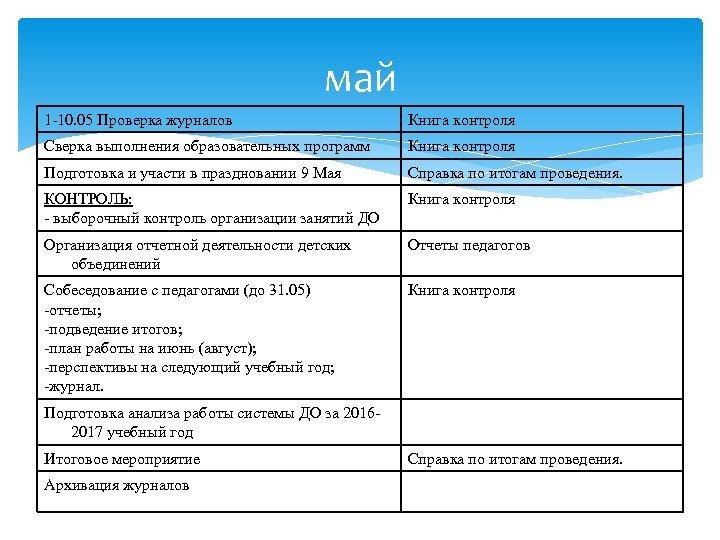 май 1 -10. 05 Проверка журналов Книга контроля Сверка выполнения образовательных программ Книга контроля