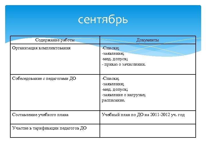 сентябрь Содержание работы Документы Организация комплектования -Списки; -заявления; -мед. допуск; - приказ о зачислении.